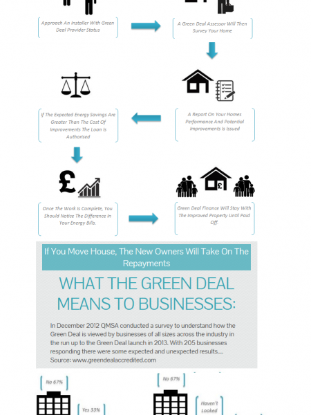 The Green Deal - The Expected & Unexpected Infographic