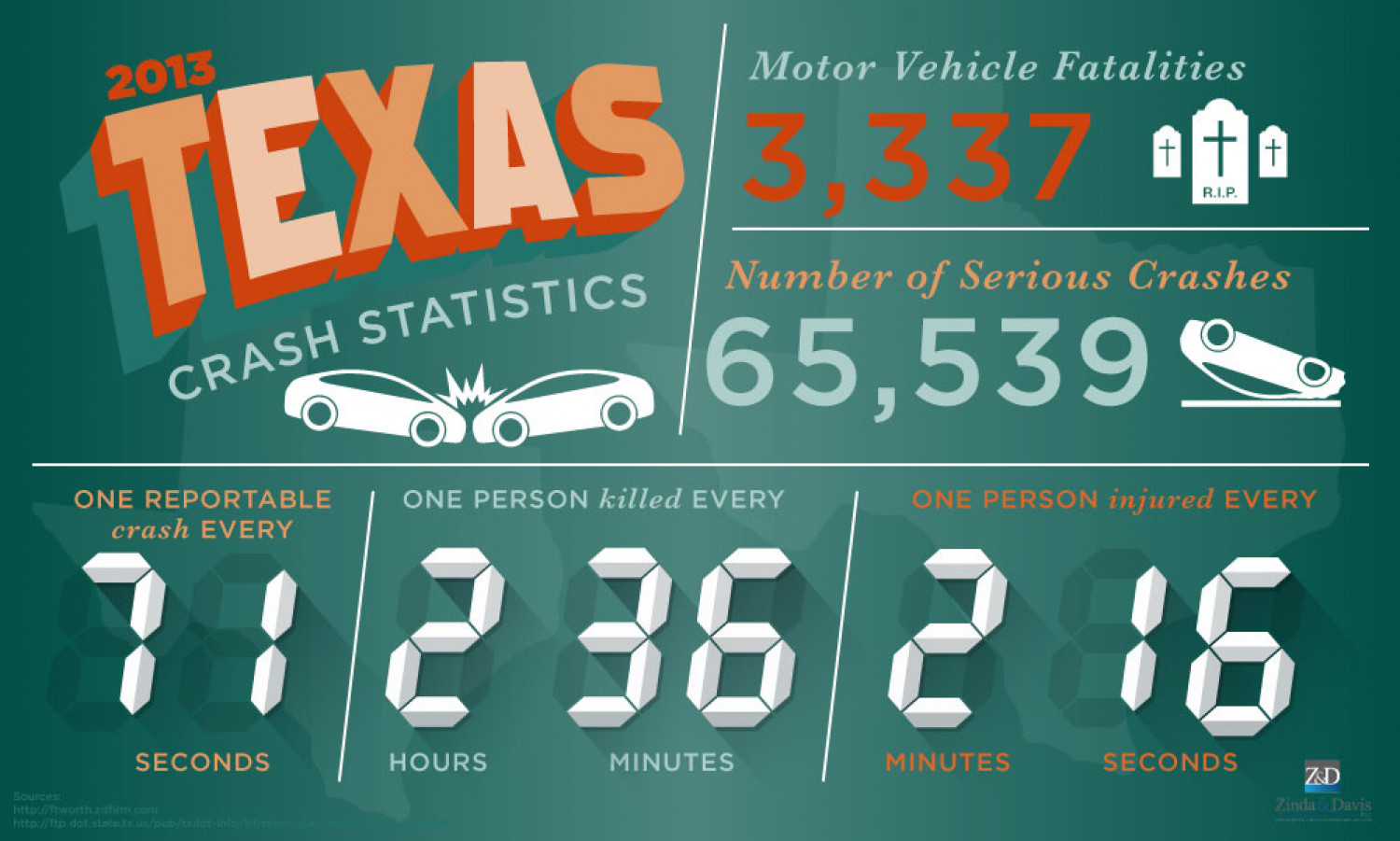 Texas 2013 Crash Statistics Infographic