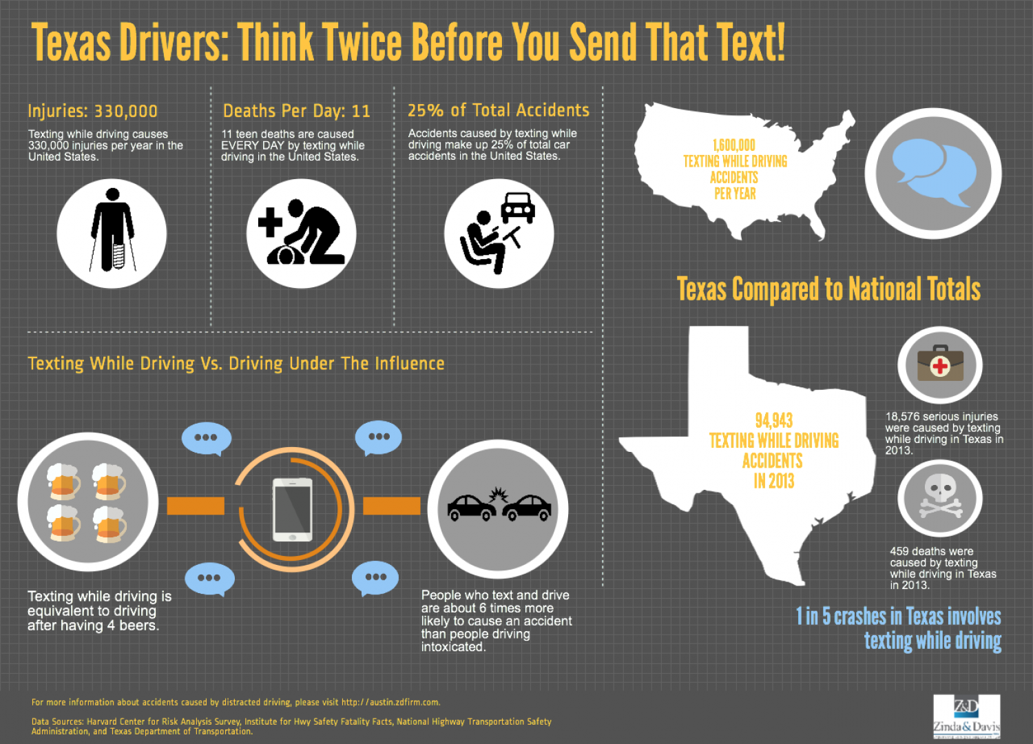 Texas Drivers: Think Twice Before You Send That Text Infographic