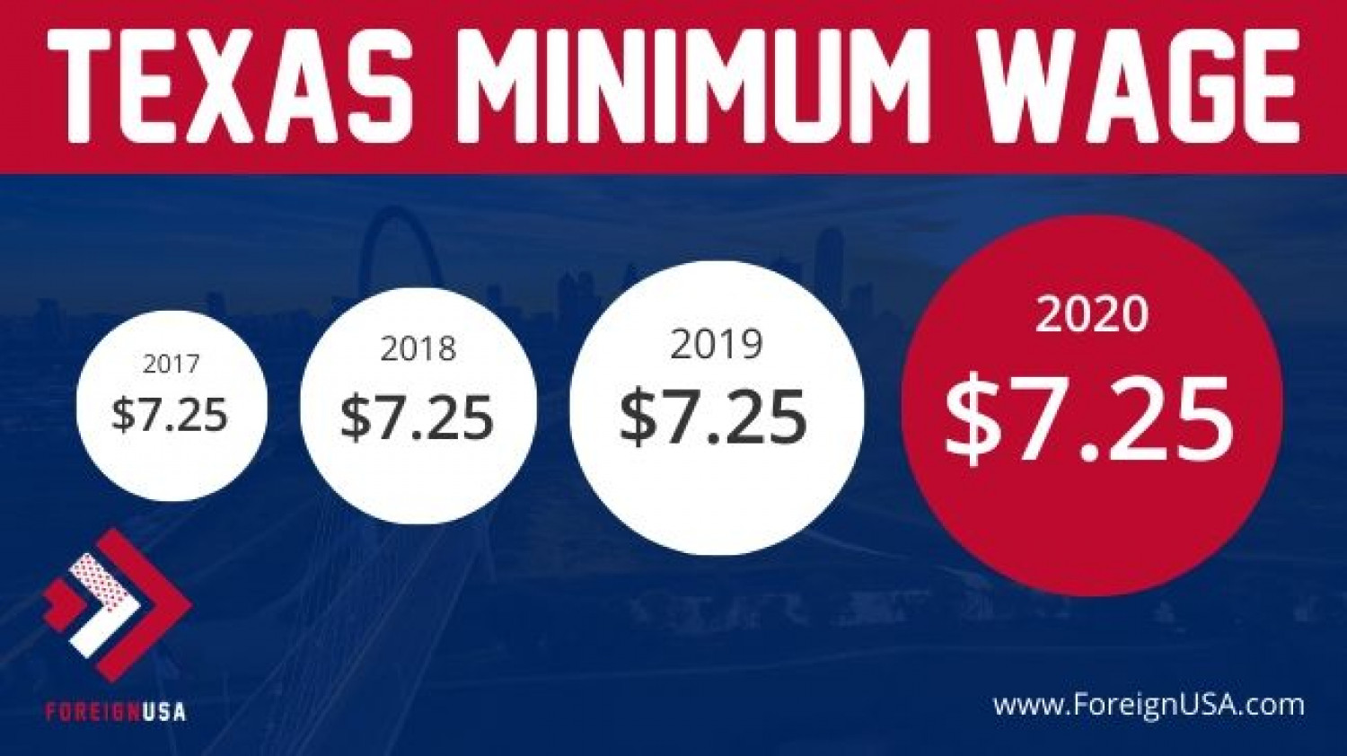 Texas Minimum Wage Infographic