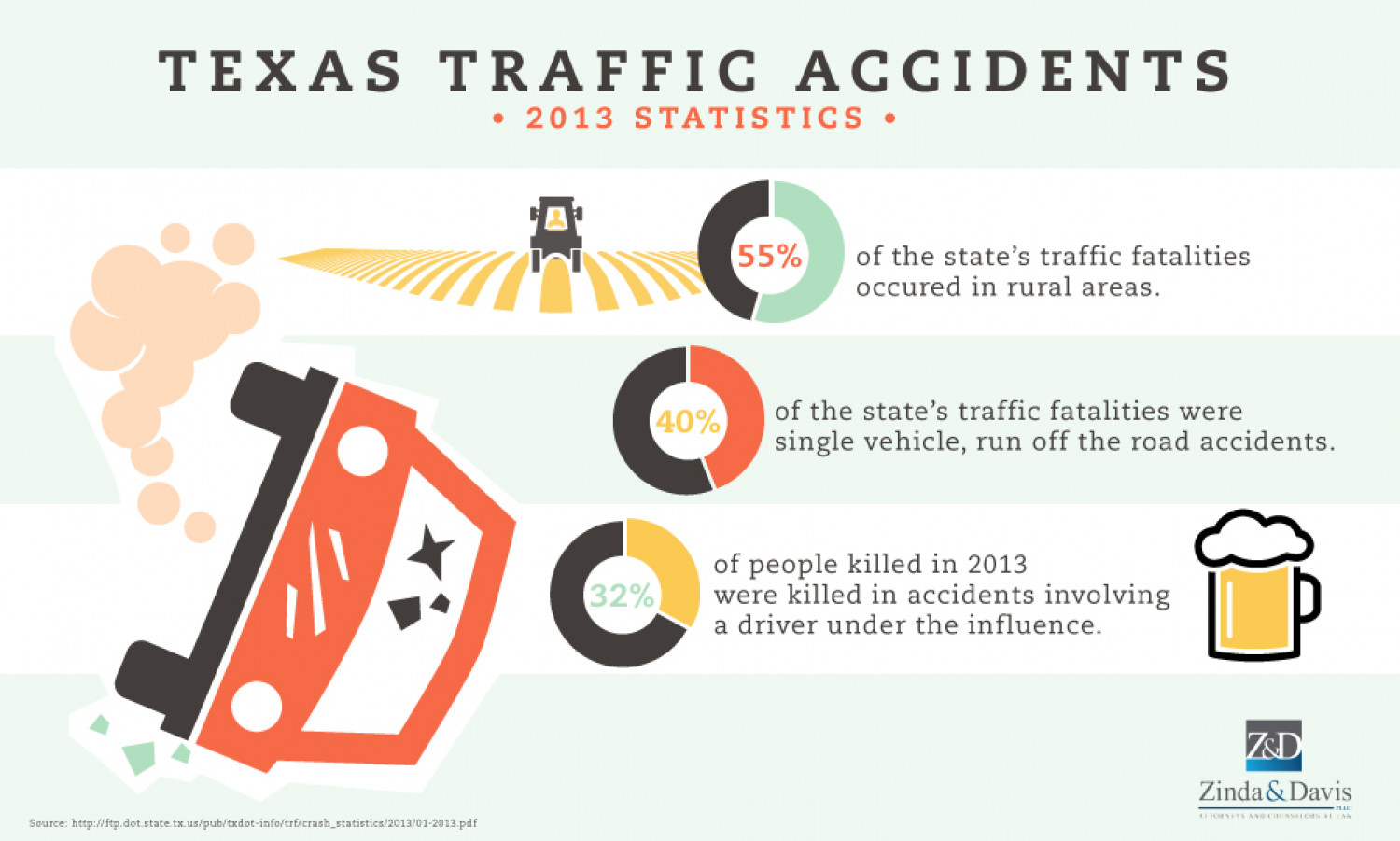 Texas Traffic Accidents: 2013 Statistics | Visual.ly