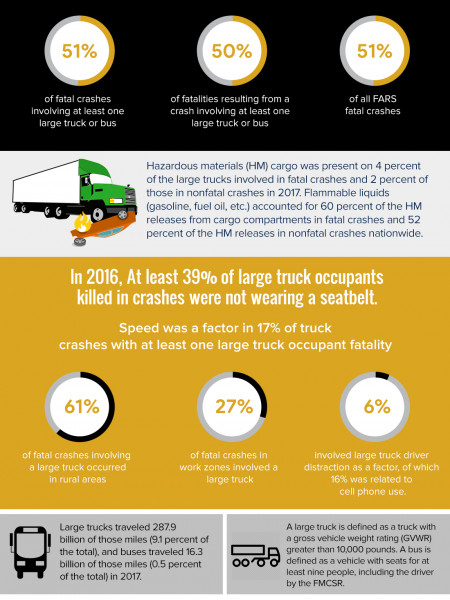 Texas Truck Accident Statistics | 18 Wheeler Accident Lawyer Infographic