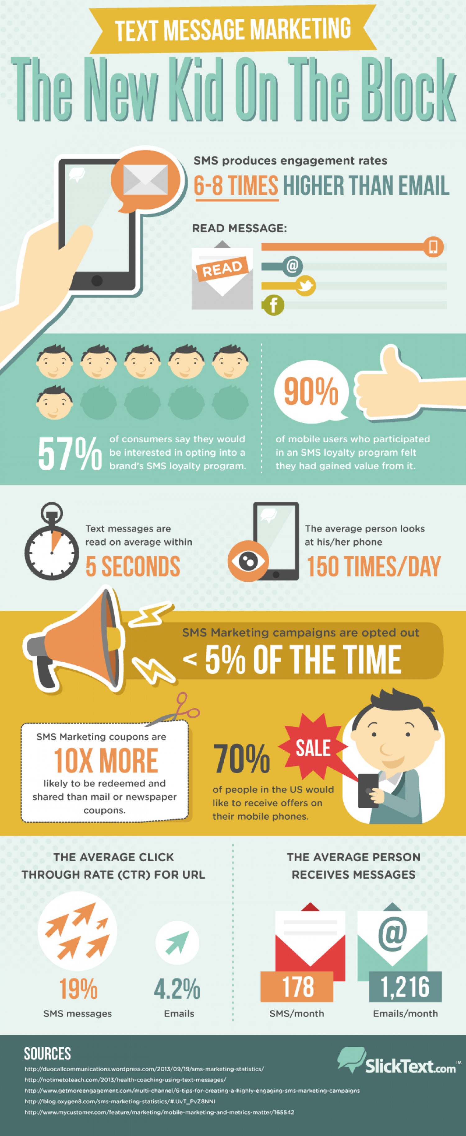 Text Message Marketing: The New Kid On The Block Infographic