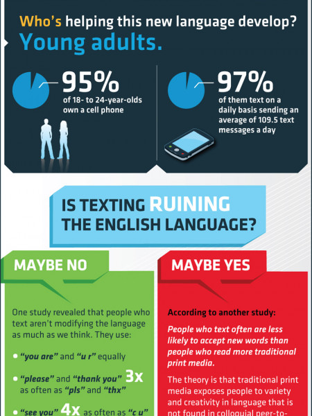 Text Talk Infographic