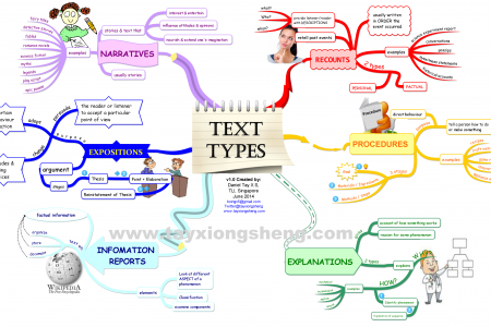 Text Types (Genres) Infographic