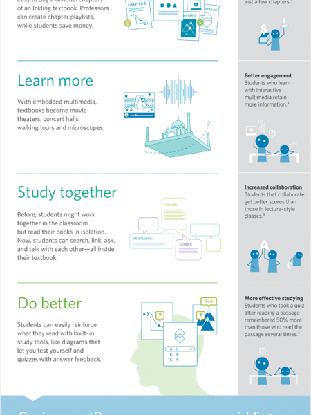 Textbooks Redefined Infographic
