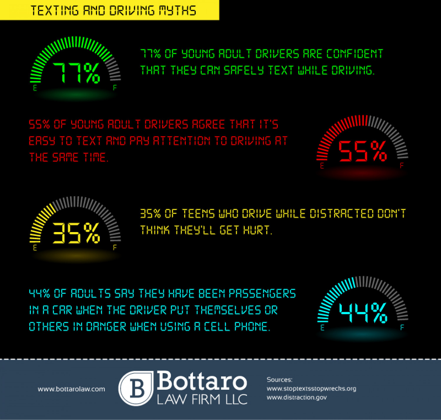 Texting and Driving Myths - RI Personal Injury Lawyer Infographic