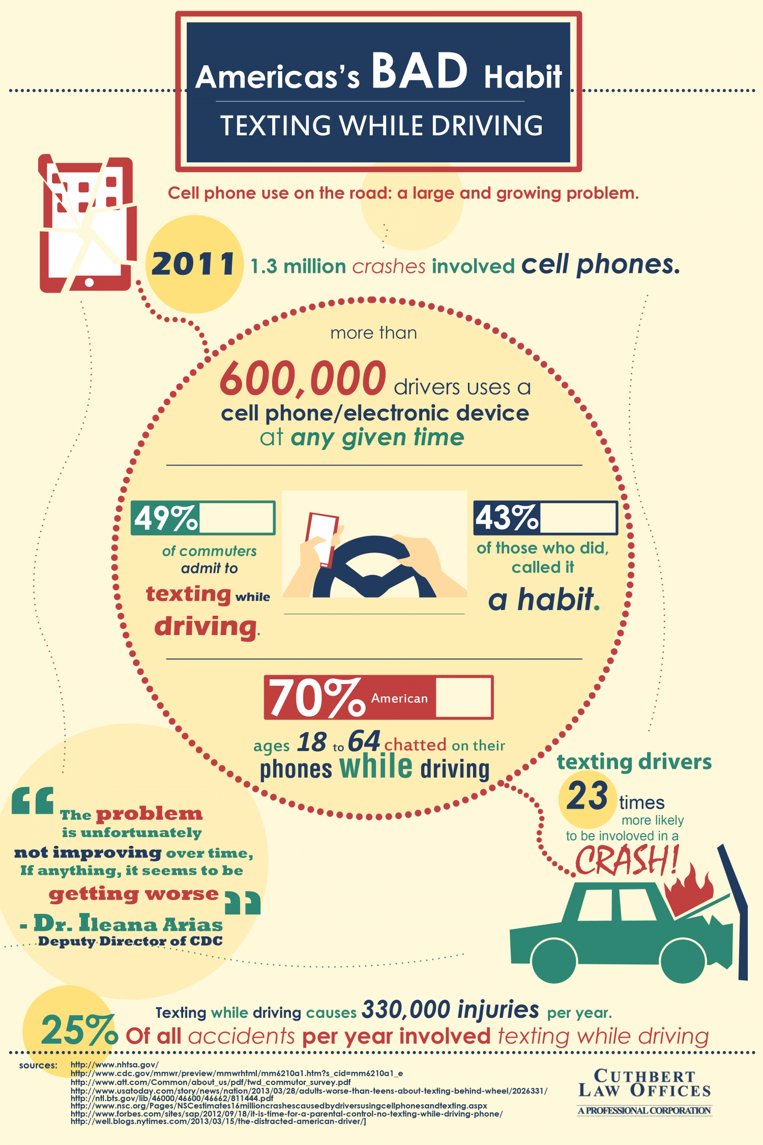 Texting and Driving Statistics Infographic