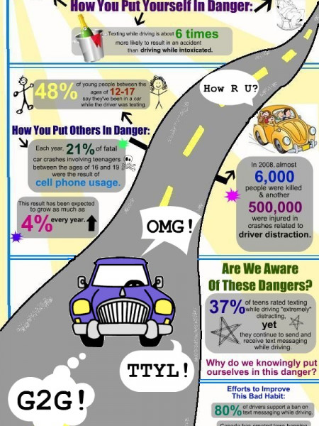 dangers of texting and driving infographics. Black Bedroom Furniture Sets. Home Design Ideas