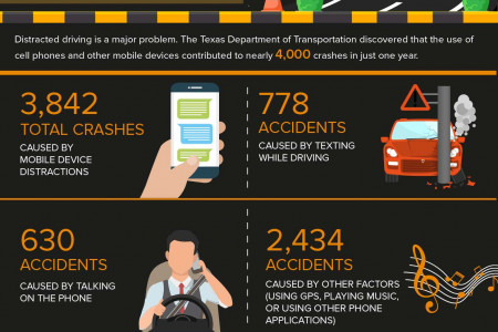 Texting While Driving in Texas Infographic