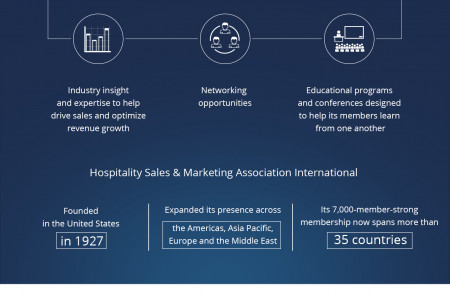 TFG Asset Management secures official HSMAI membership status Infographic