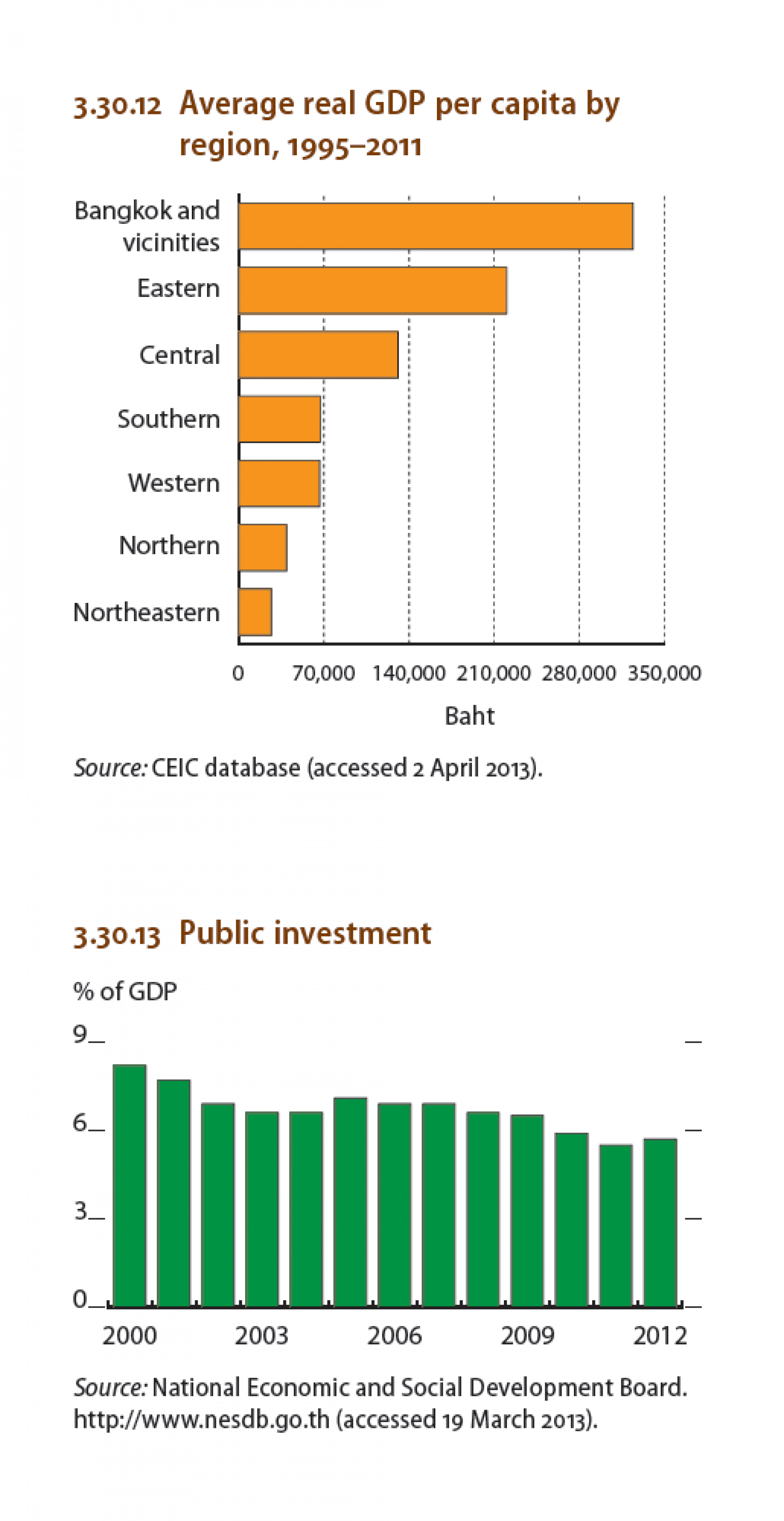 Thailand : Average real GDP per capita by region, Public investment Infographic