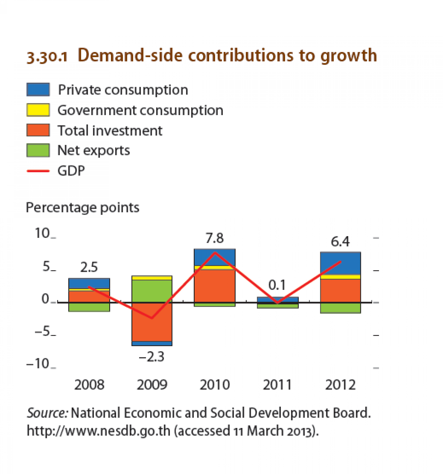 Thailand : Demand-side contributions to growth Infographic