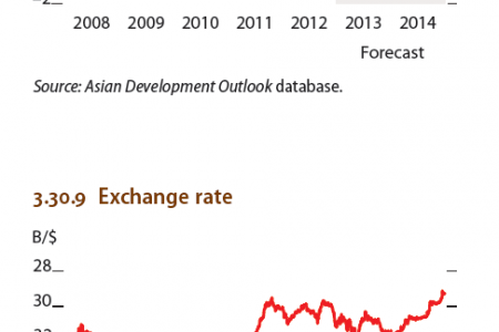 Thailand : Inflation, Exchange rates Infographic