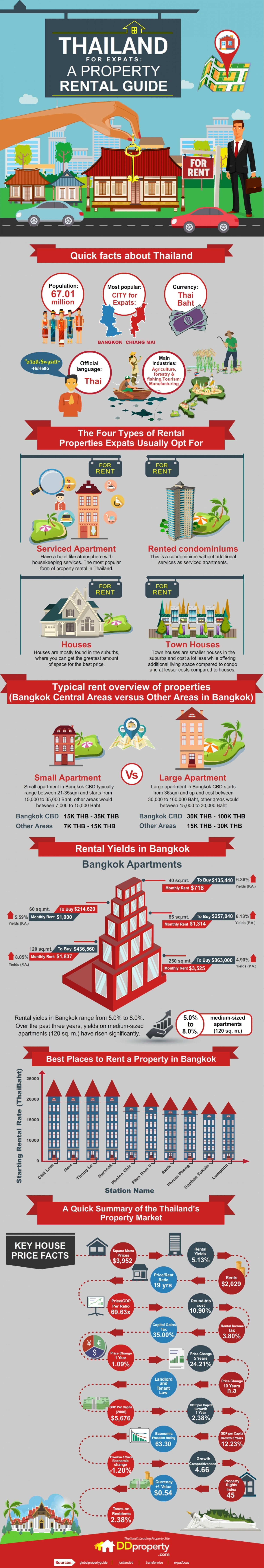 Thailand for Expats: A Property Rental Guide Infographic