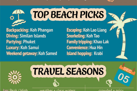 Thailand Travel and Destination Guide Infographic