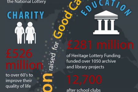 Thank You National Lottery! Infographic
