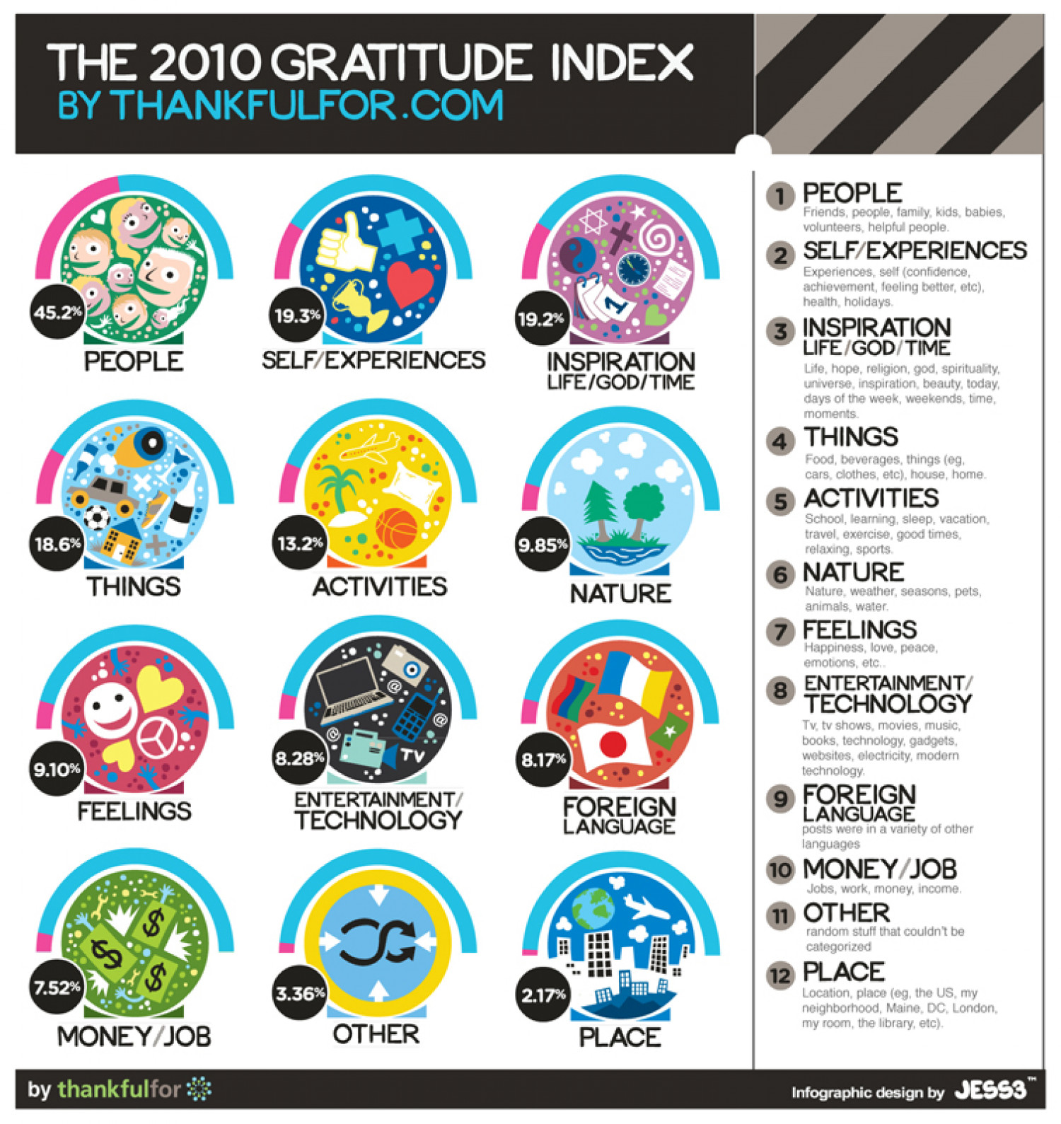 Thankfulfor.com 2010 Gratitude Index Infographic