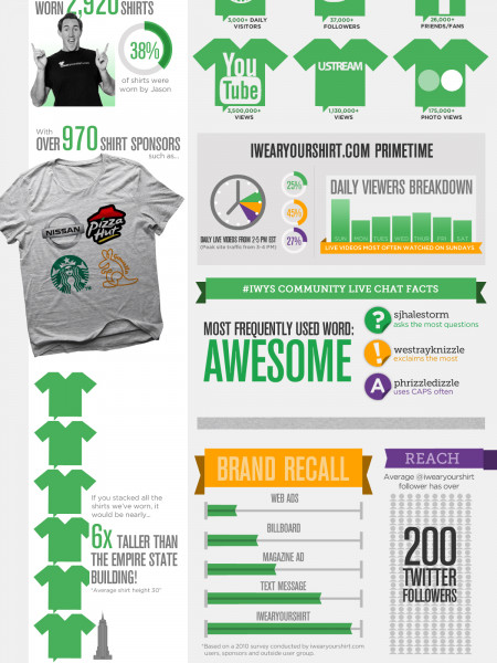 That's A Lot Of Shirting! Infographic