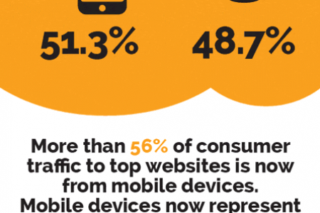 The  State of Global Mobile Internet Traffic Infographic