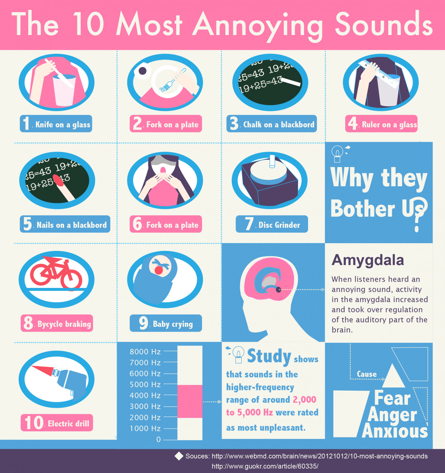 The 10 annoying sounds and why they bother us Infographic