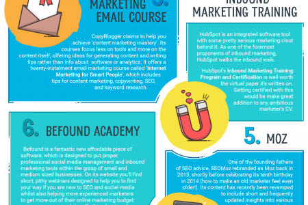 The 10 Best Free Online Marketing Courses Infographic