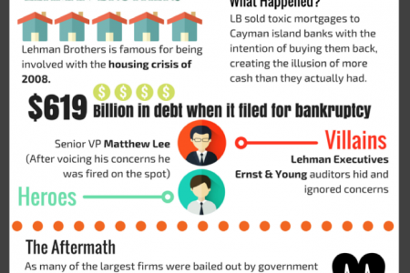 The 10 Biggest Corporate Accounting Scandals in History Infographic