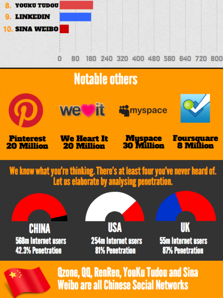 The 10 Biggest Social Networks In The World Infographic