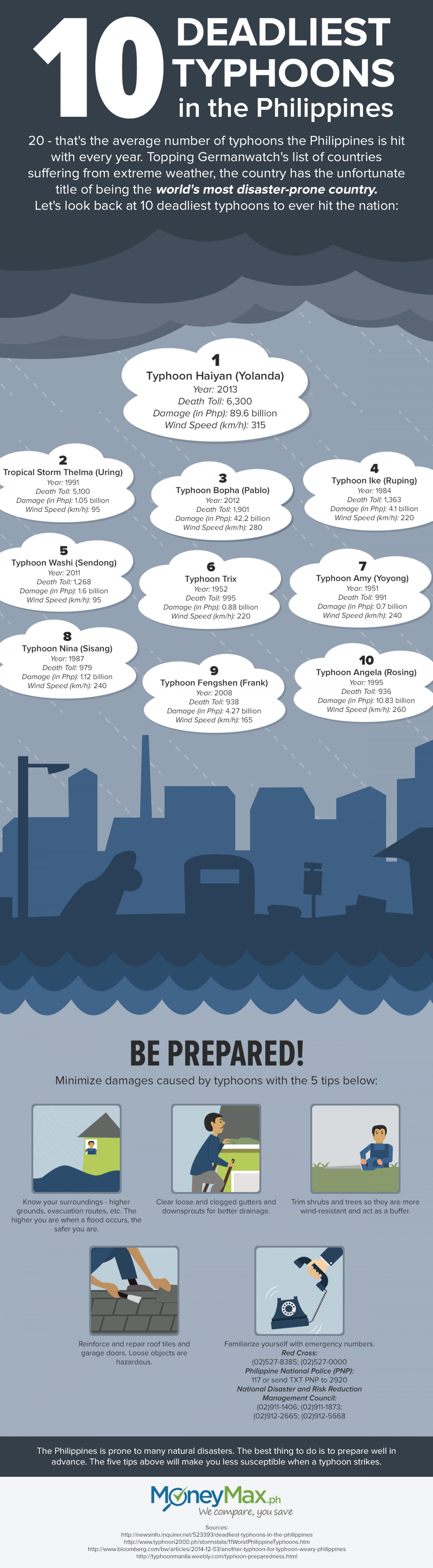 The 10 Deadliest Typhoons In The Philippines Infographic