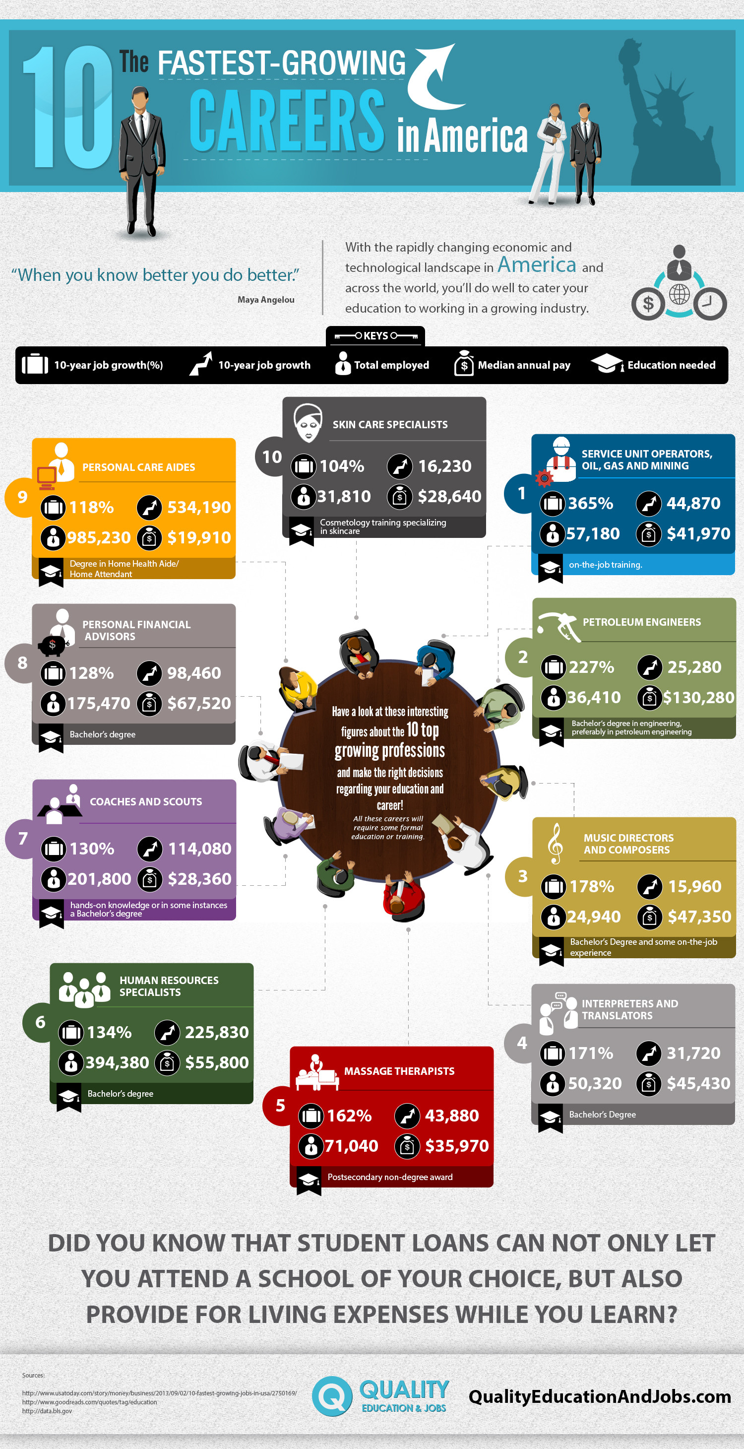 The 10 Fastest-Growing Careers in America Infographic