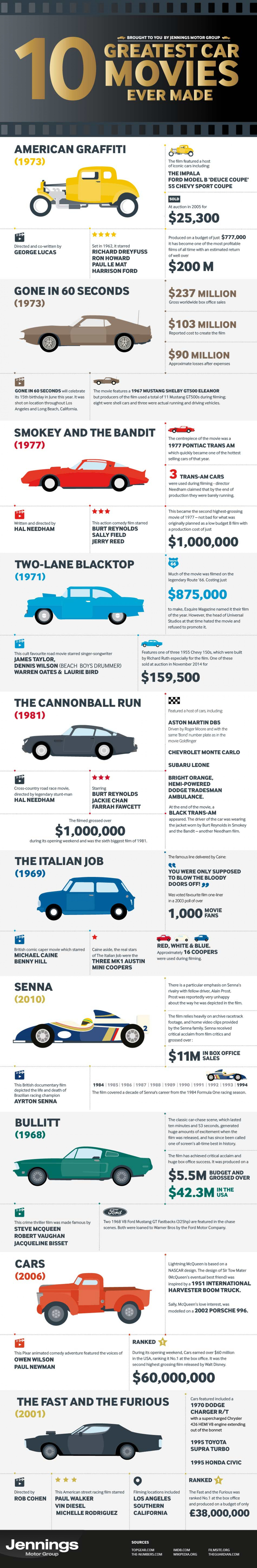 The 10 Greatest Car Movies Ever Made Infographic