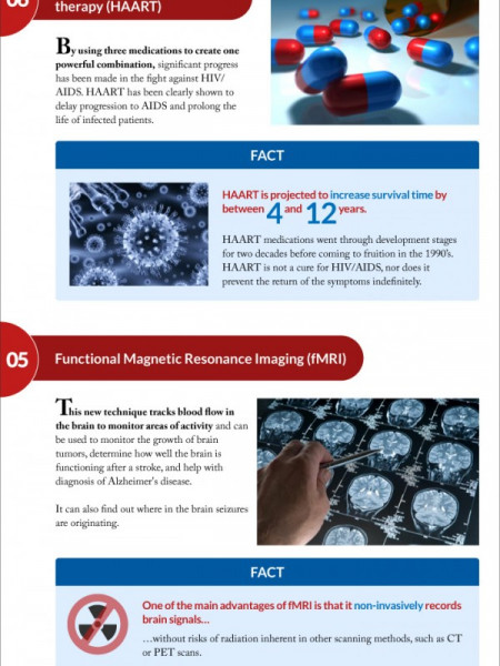 The 10 Greatest Medical Inventions of the Last 50 Years Infographic