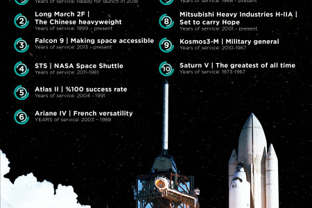 The 10 greatest Rockets of all Time Infographic