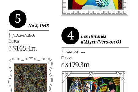 The 10 most expensive paintings ever sold Infographic