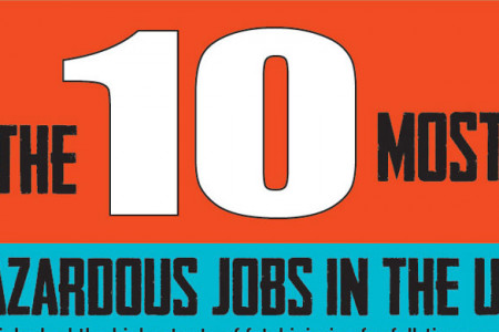 The 10 Most Hazardous Jobs in the US Infographic