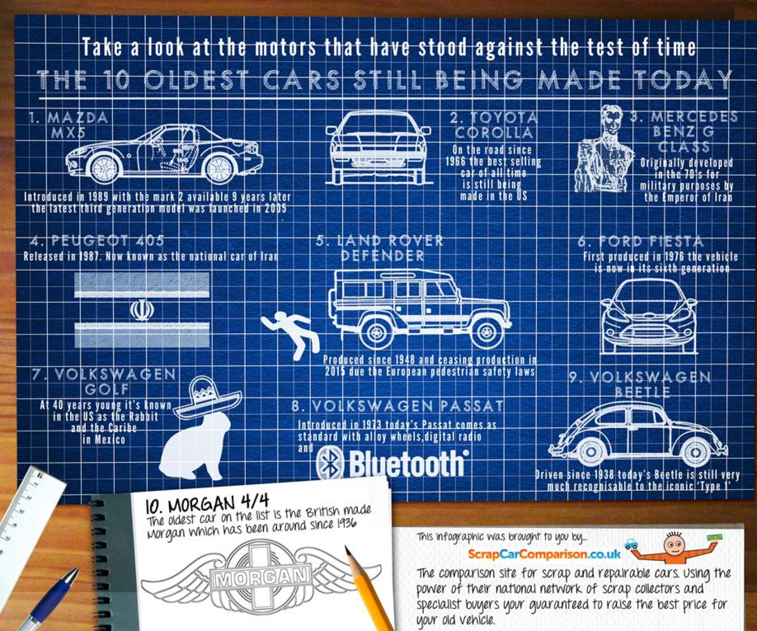 The 10 Oldest Cars Still Being Made Today Infographic