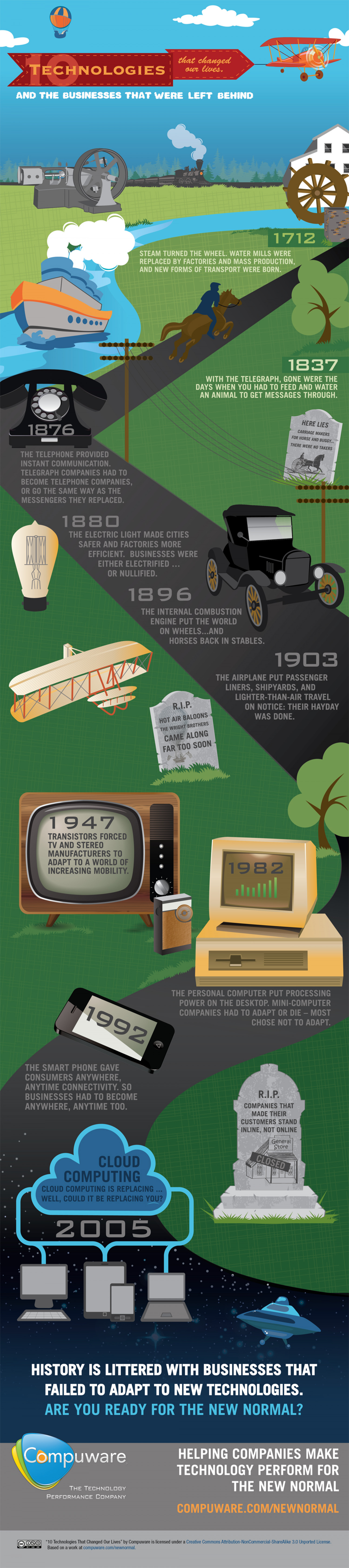 The 10 Technologies that Changed the World, and the Industries That Were Left Behind Infographic