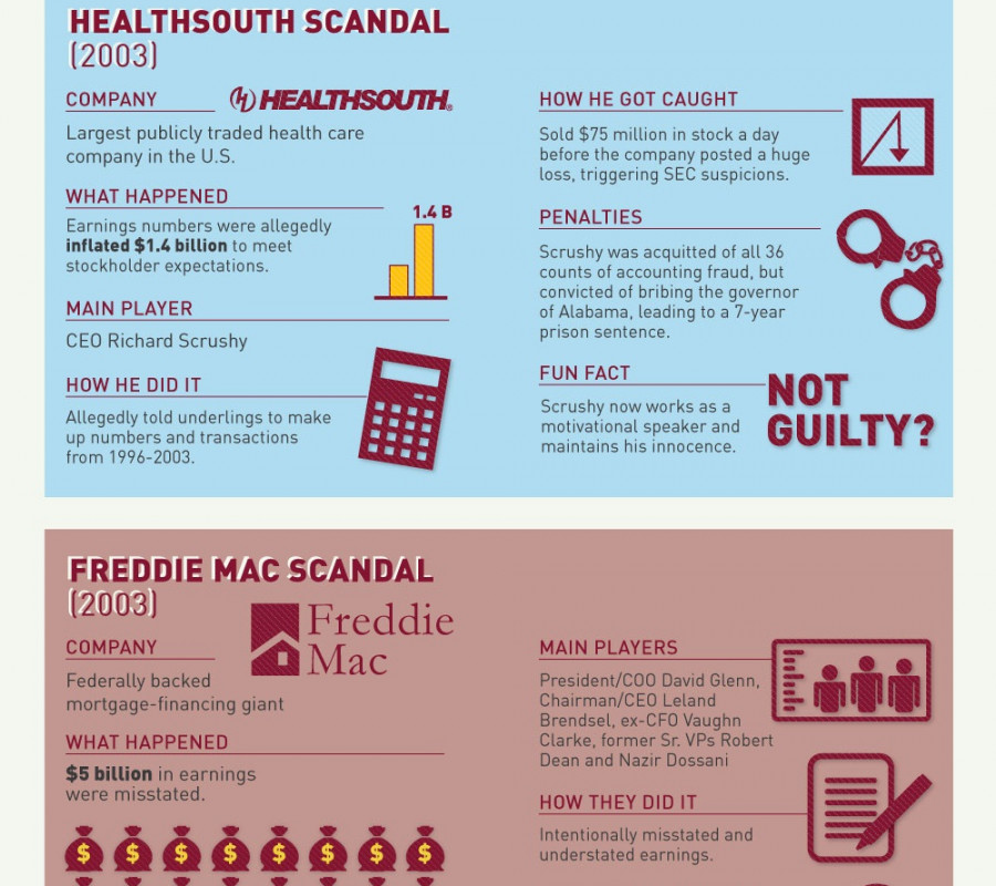 The 10 Worst Corporate Accounting Scandals Of All Time Visual Ly