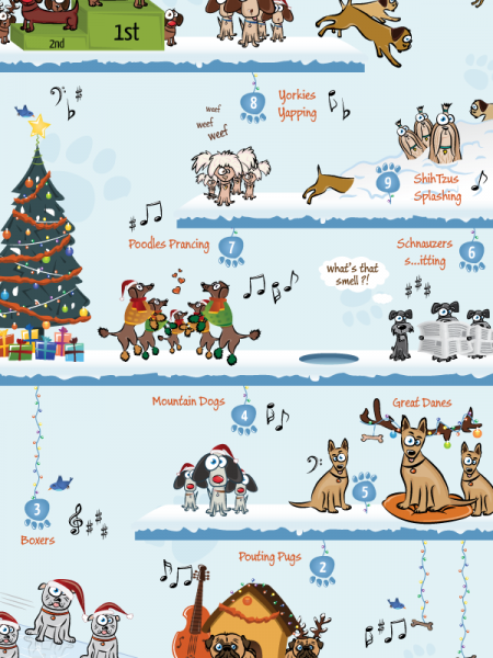 The 12 Dogs of Christmas Infographic