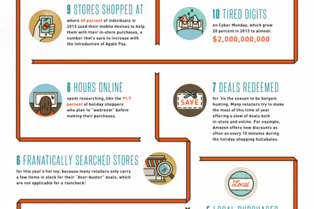 The 12 Experiences of the Holiday Shopping Season Infographic