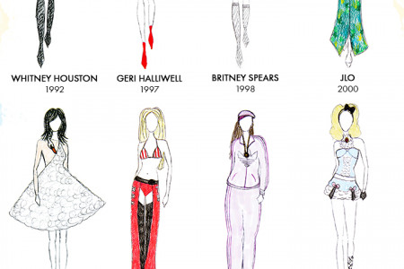 The 15 Most Iconic Outfits In Music History Infographic