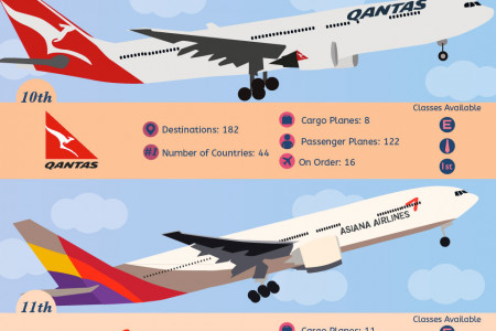 The 20 Best Airlines in the World 2015 Infographic