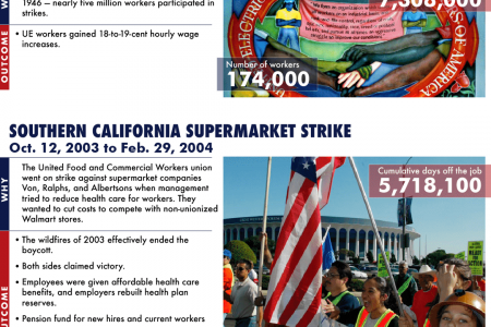 The 20 Largest Strikes in American History Infographic