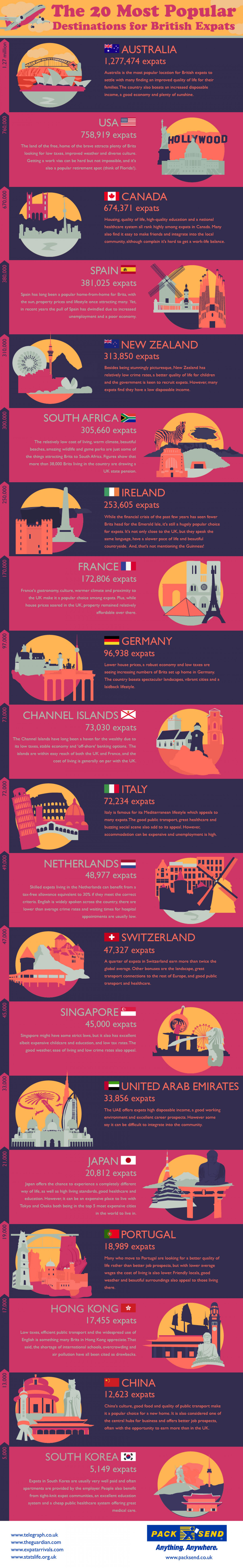 The 20 Most Popular Destinations for British Expats Infographic