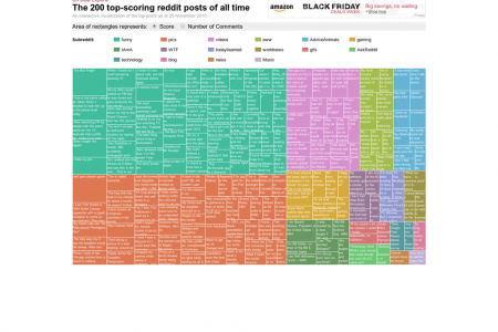 The 200 top-scoring reddit posts of all time Infographic
