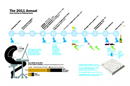 The 2011 Annual Infographic