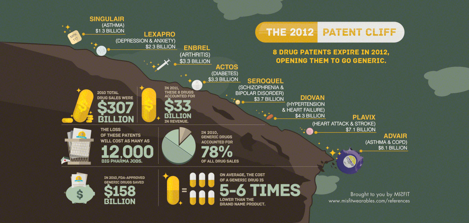 The 2012 Great Patent Cliff Infographic