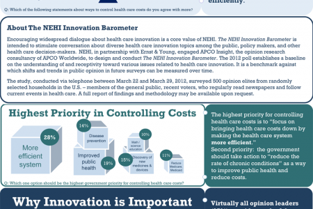The 2012 NEHI Innovation Barometer Infographic