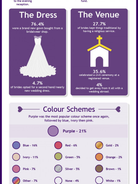 The 2013 Hitched Wedding Survey Australia Infographic