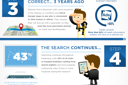 The 2014 Digital Patient Journey Infographic
